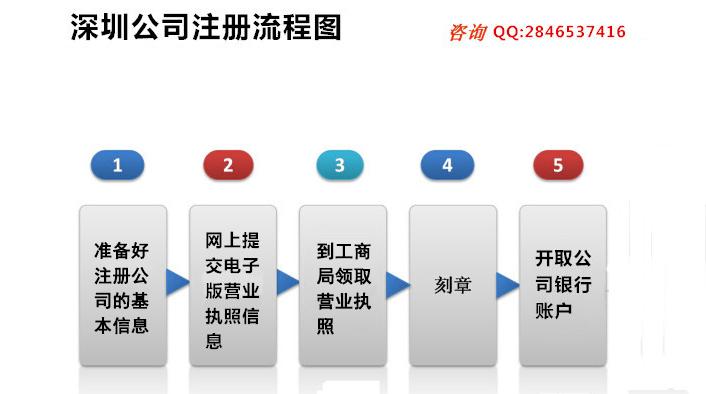 深圳公司注册流程图
